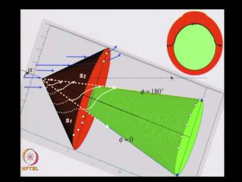 Mod-01 Lec-37 Lecture-37-Supersonic Flow past a 3D Cone at an angle of attack: