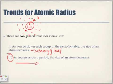 Periodic Table Trends: Atomic Radius