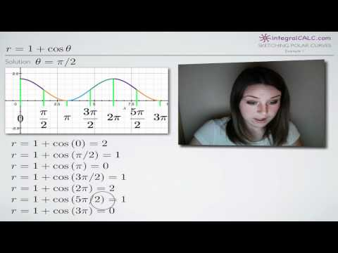 Sketching Polar Curves Example 1