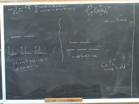 Transition metals and the crystal field model (6)