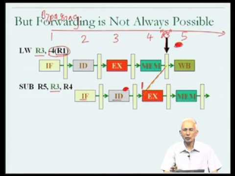 Mod-05 Lec-23 Pipeline hazards (contd)