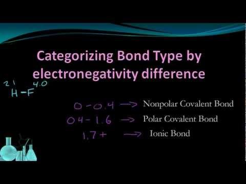 Chemistry 4.7 Bond Polarity