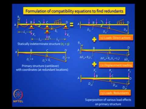 Mod-02 Lec-07 Review of Basic Structural Analysis II