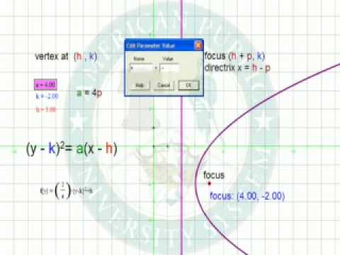 Conic Section Vertex Shift (y-k)^2 Demo