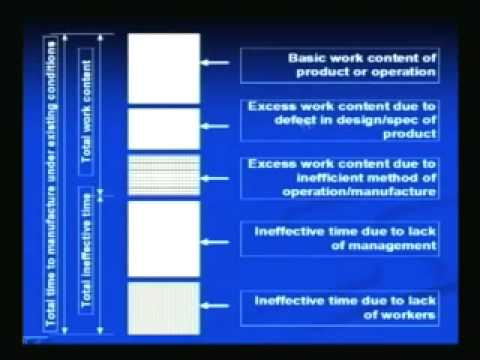 Mod-3 Lec-2 Factors Affecting the Productivity