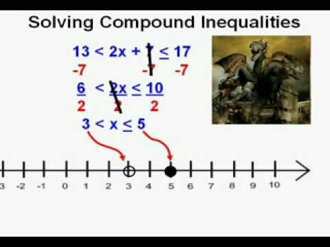 Solving Compound Inequalities