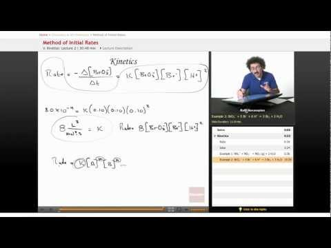 AP Chemistry: Method of Initial Rates