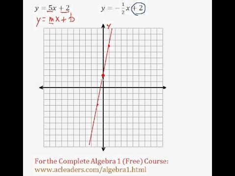 (Algebra 1) Linear Equations - Graphing Slope-Intercept Pt. 1