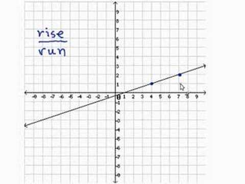 Finding the Slope Given a Line
