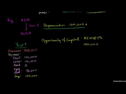 Saylor ECON101: Depreciation and Opportunity Cost of Capital
