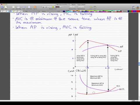 Microeconomics - 116: Costs Curves and Product Curves