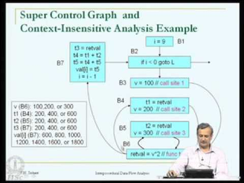 Mod-20 Lec-38 Interprocedural Data-Flow analysis