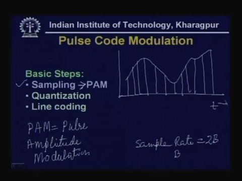 Lecture - 8 Transmission of Digital Signal - II