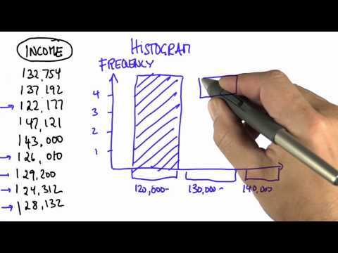 Histograms 2 - Intro to Statistics - Bar Charts - Udacity