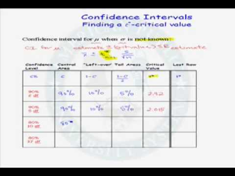 Finding T-Critical Values for Confidence Intervals