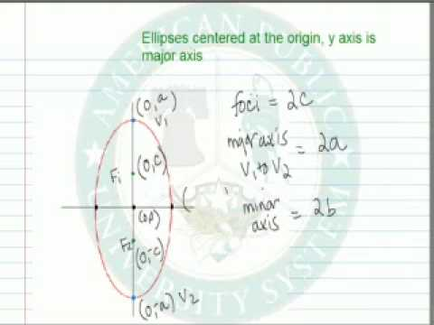 Conic Ellipse with Y Axis as Major Axis