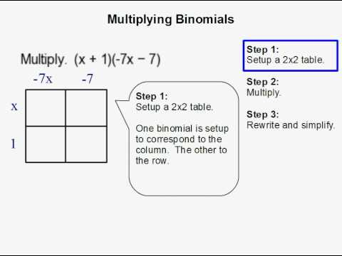 How to Multiply Binomials