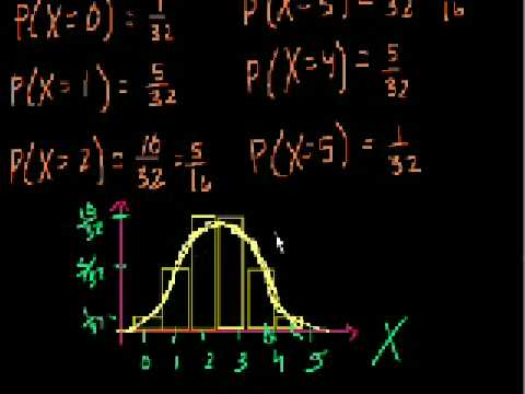 Binomial Distribution 2