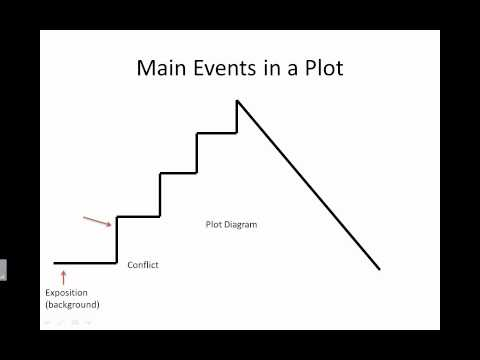 Plot - Elements of a Story