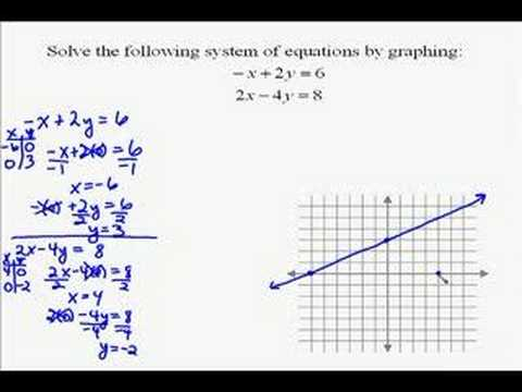 A17.2 Solving a System of Equations by Graphing