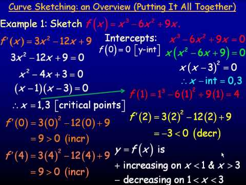 Curve Sketching An Overview Part 1.avi