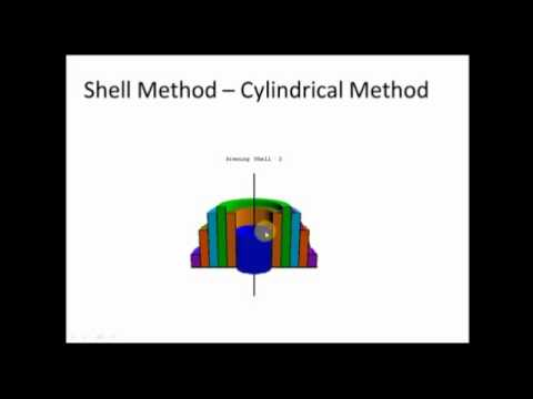 Intro to Shell Method