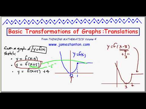 Basic Transformations of Graphs: Translations (TANTON Mathematics)