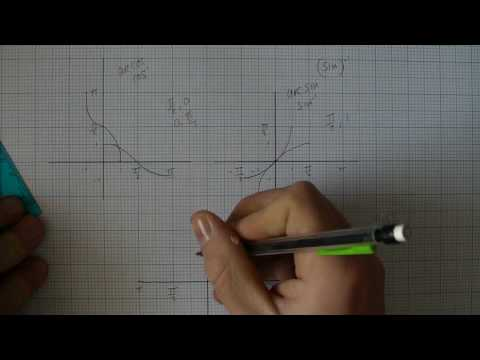 Graphs of inverse trig functions arccos, arc sin and arc tan Core 3 Mathematics A level.MP4