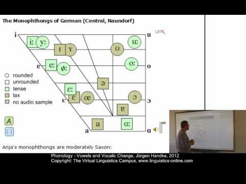 Phonology - Vowels and Vocalic Change