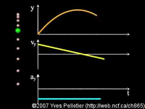 Straight line motion with constant acceleration