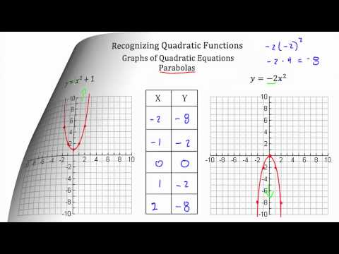 Recognizing Quadratic Functions