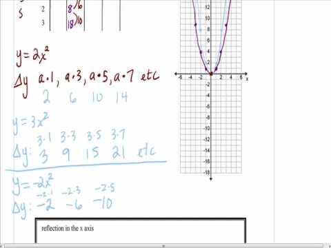 Algebra Lesson 10.1