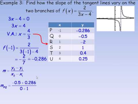 Reciprocal of a Linear Function Part 2