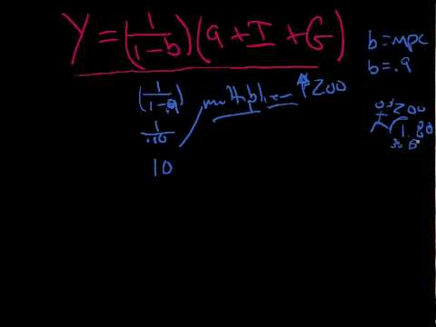 AE4 Aggregate Expenditures algebra Keynes AE 4