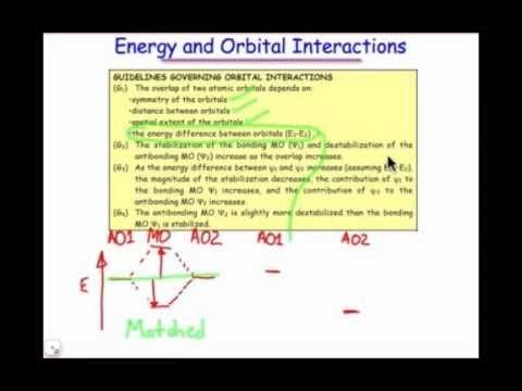 MO Diagrams, Energy & Orbital Interactions