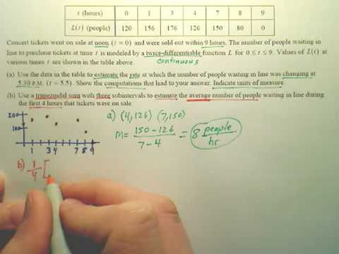 AP Calculus AB 2008 Free Response Q2 Problem B