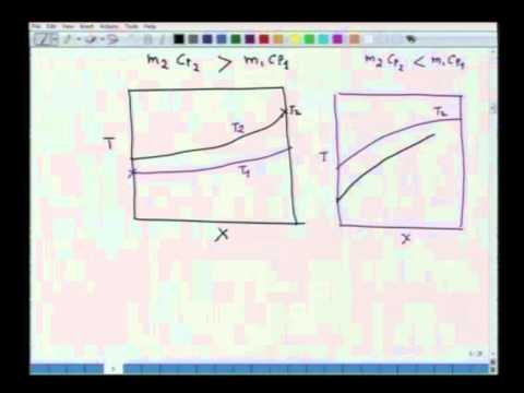 Mod-01 Lec-32 Steady Heat flows in Furnace and Heat Exchanger
