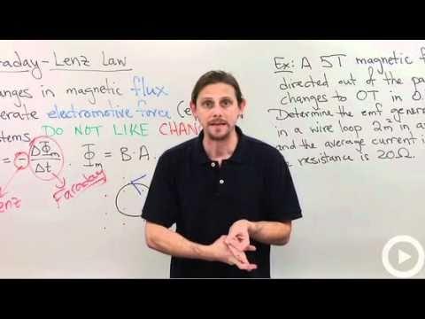 Faraday's Law - Lenz's Law