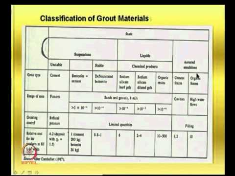 Mod-06 Lec-20 Grouting procedures