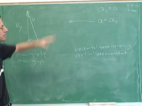 Physics: Two-dimensional kinematics (7)