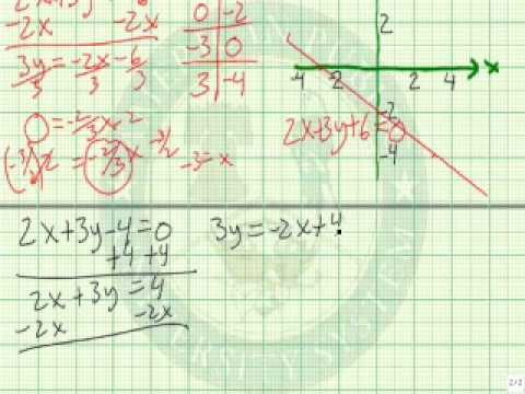 Solve an Inconsistent System of Linear Equation by Graphing
