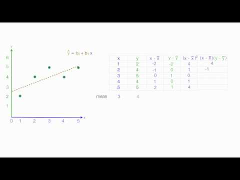 How to calculate linear regression using least square method