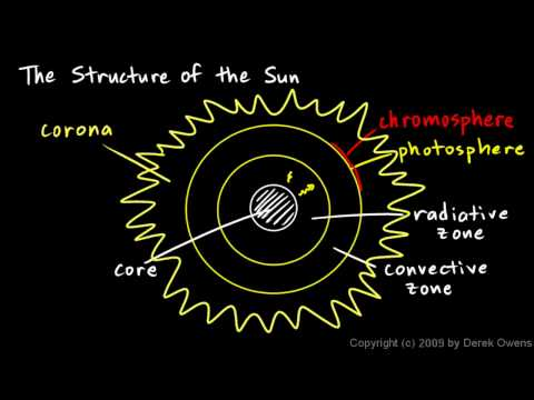 Physical Science 10.2d - The Structure of the Sun