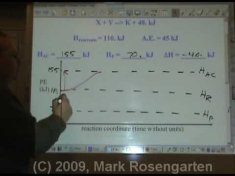Chemistry Tutorial 9.02b:  Potential Energy Diagrams