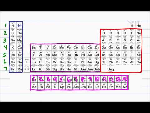 Intro to Orgo (2 of 5) Atomic Orbitals, Electron Configuration, Lewis Dot Structure