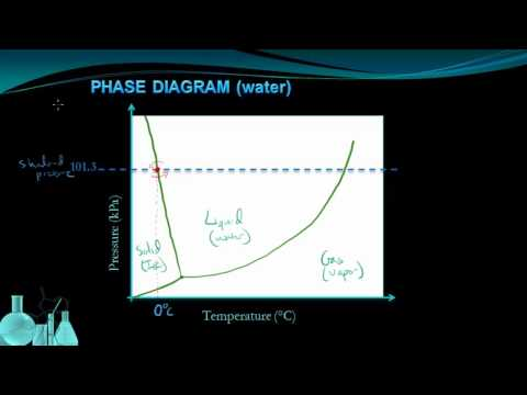 Chemistry 8.6 Phase Diagrams