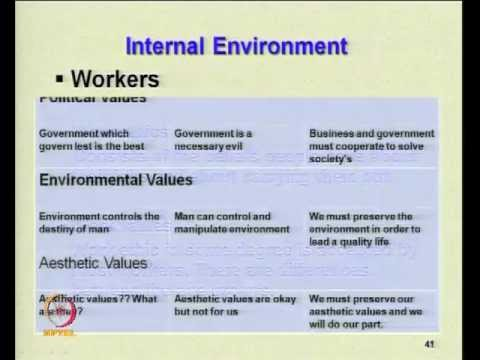 Mod-02 Lec-18 Impact of environment and cultural variables on organization structure & style(contd)