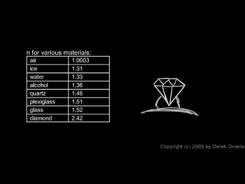 Physics 11.2.2a - Index of Refraction