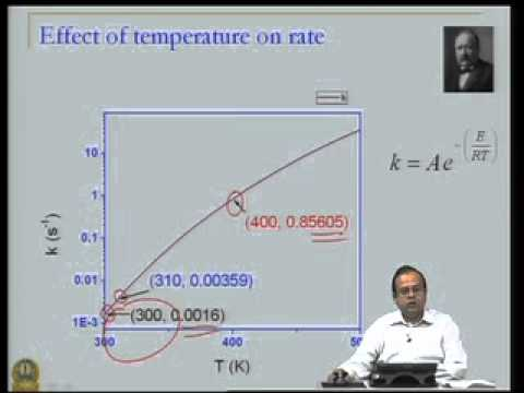 Mod-02 Lec-05 Chemical Reaction Kinetics - Overview