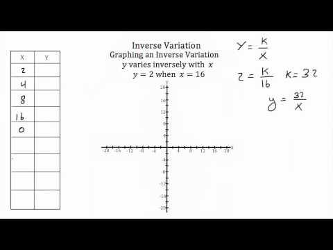 Variation -Inverse